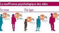 Santé mentale comment soutenir les jeunes en souffrance