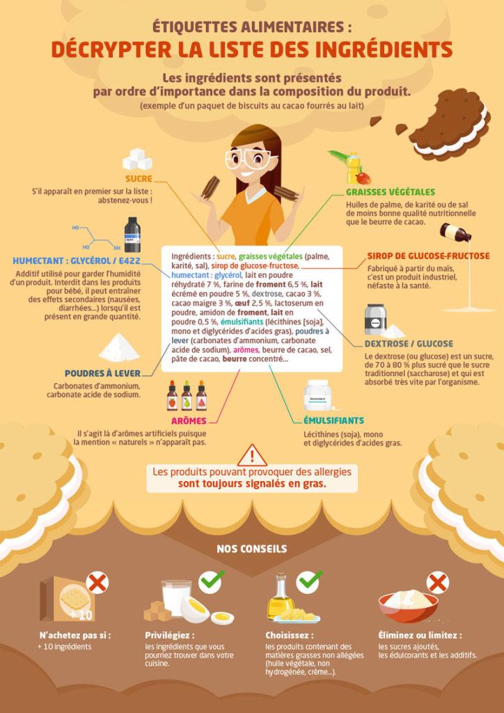 Savoir décrypter les étiquettes alimentaires