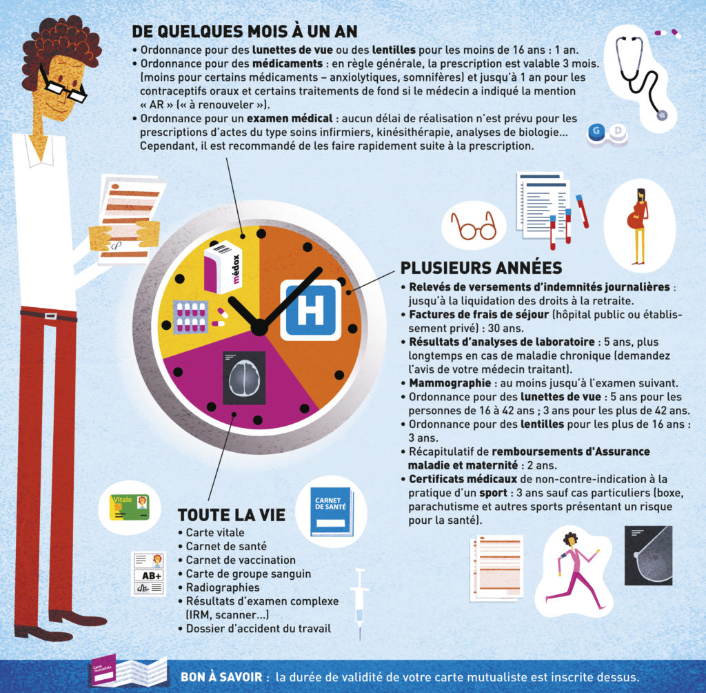 Combien de temps garder ses documents de santé ?