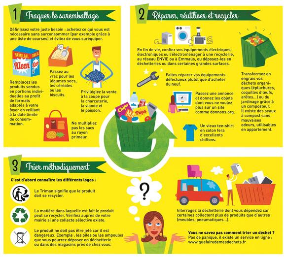 Infographie: que faire de vos déchets ?