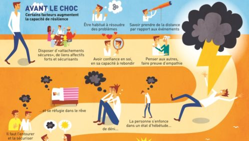 [INFOGRAPHIE] La résilience : un long cheminement