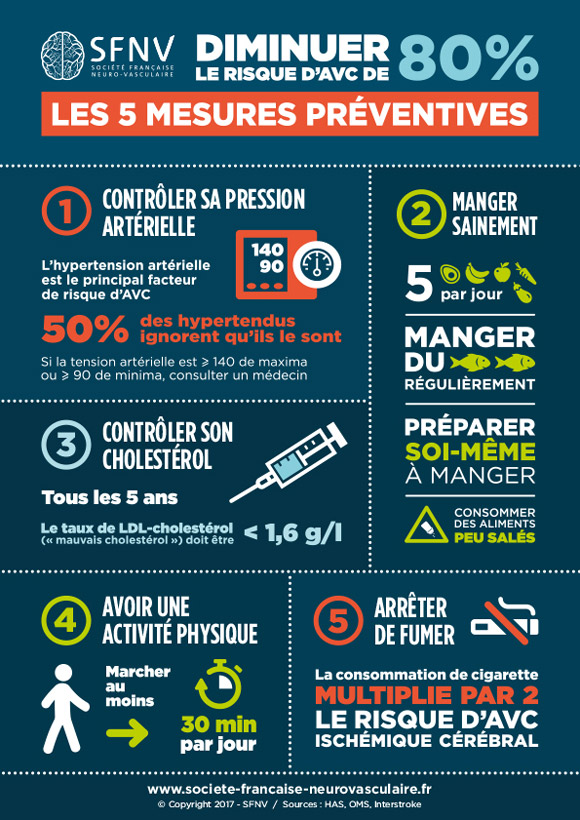 Infographie AVC