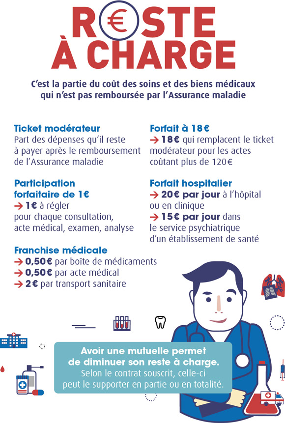 Infographie - reste à charge