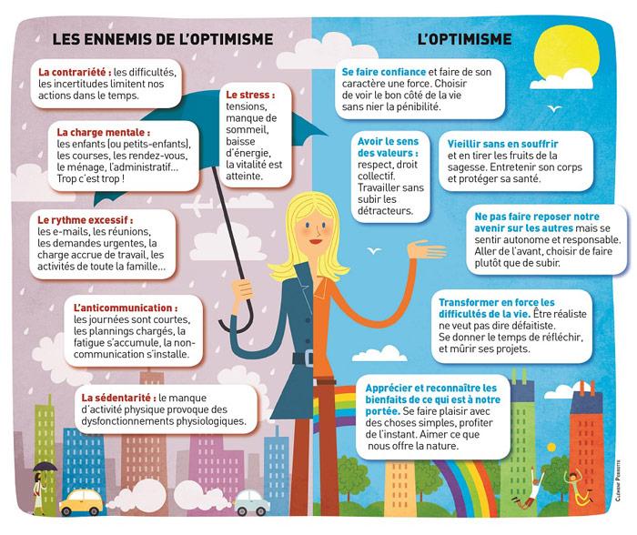 Etre-optimiste-infographie-crédit-clément-Perrotte