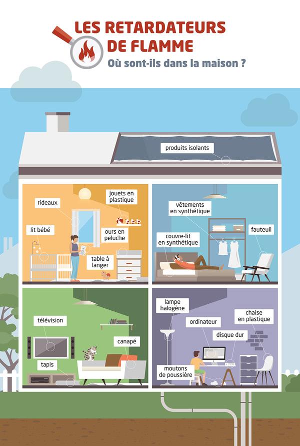 Infographie - Retardateurs de flamme