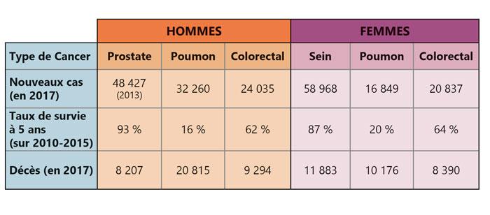 Quelques chiffres sur les cancers les plus fréquents en France