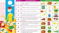 Boostez vos connaissances sur les vitamines