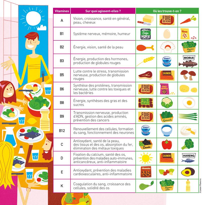 Infographie vitamines - crédit Clément Perrotte