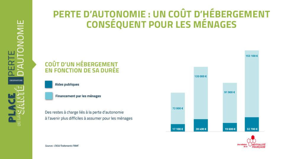 Consultation seniors et dépendance graphique coût - crédit FNMF
