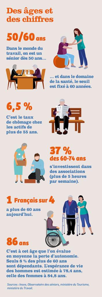 Infographie - Comment vieillir en pleine forme ?