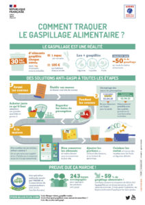 Infographie comment traquer le gaspillage alimentaire